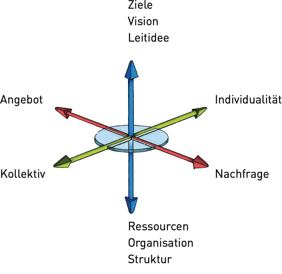 Kompetenzmodell nach Oosterhof